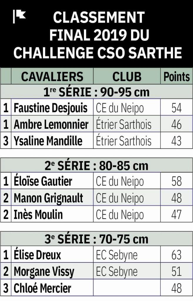 Classement final 2019 du challenge CSO Sarthe