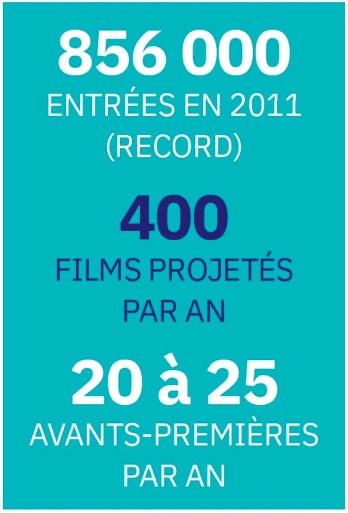 CGR de Saint-Saturnin : 856 000 entrées en 2011 (Record)